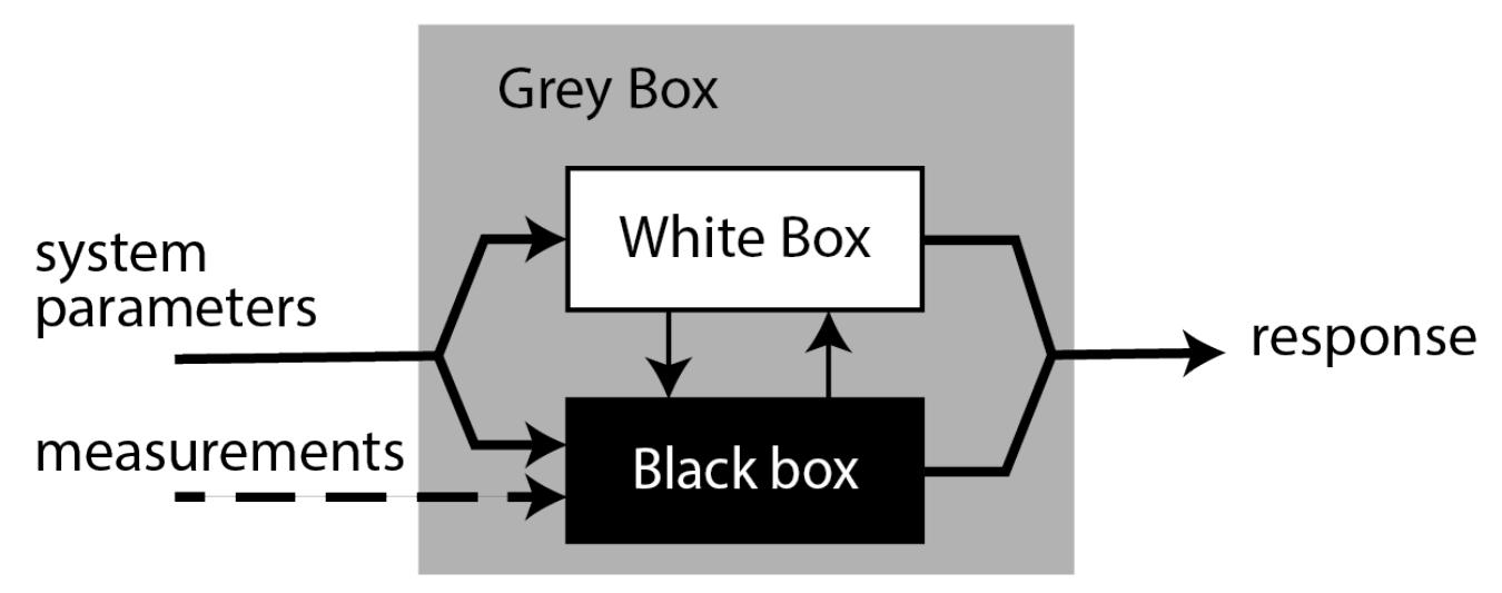 GreyBox-web